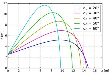 Ballistic_trajectories