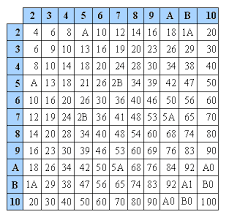 Duodecimal table
